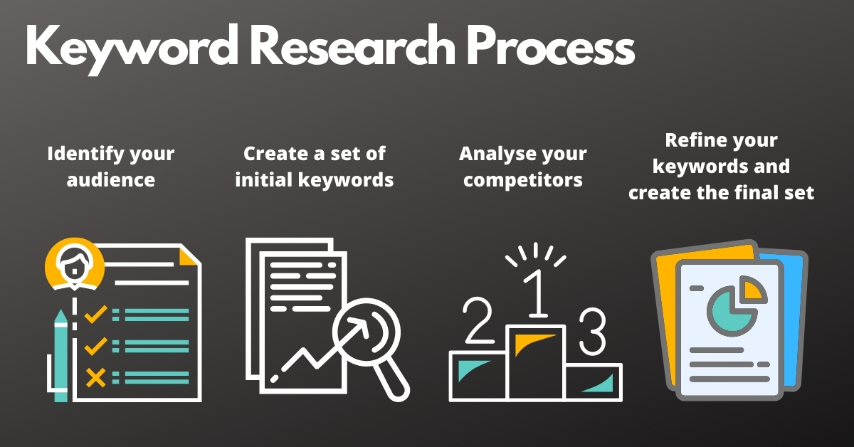 keyword research process by topflight
