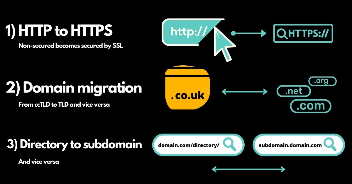 types of site migrations