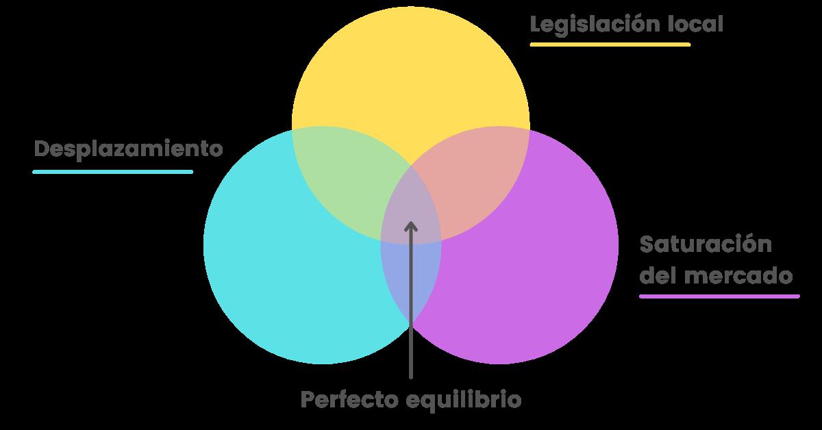 distribución ideal SEO para abogados